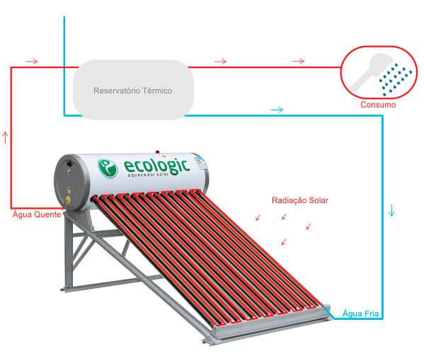 Perfect Soluções União da Vitória - Como funciona o aquecimento solar? - Demonstrativo
