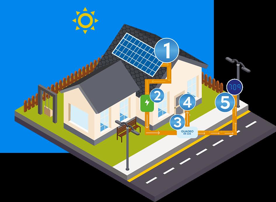 Perfect Soluções em União da Vitória - Como a energia solar funciona?